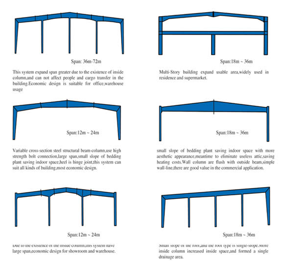 Steel structure warehouse steel structure workshop steel for House structure design